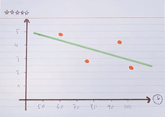Negative Correlation Coefficient