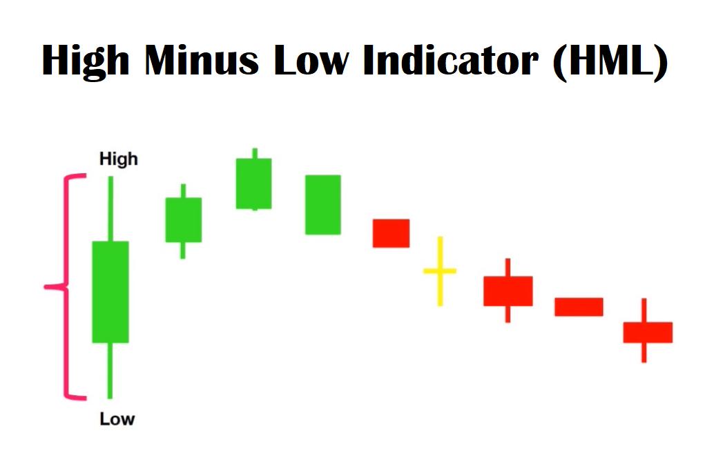 High Minus Low Indicator