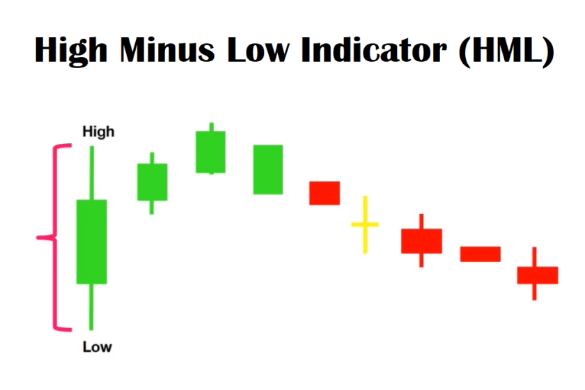 High Minus Low Indicator