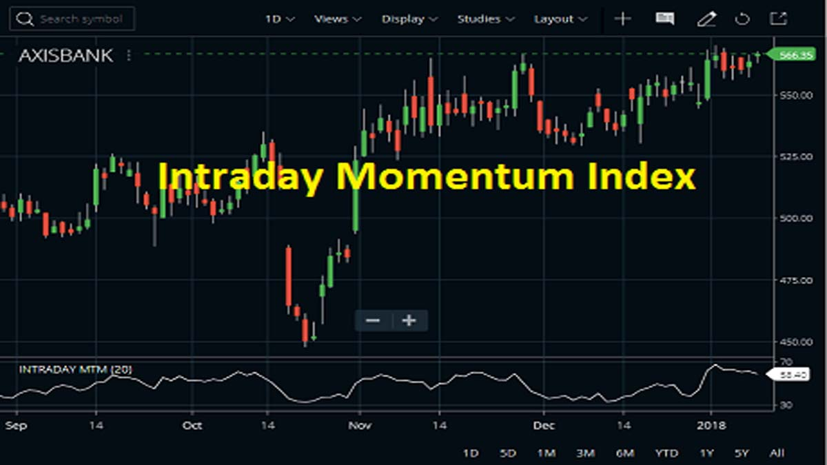 Intraday Momentum Index Indicator, Formula, Strategy
