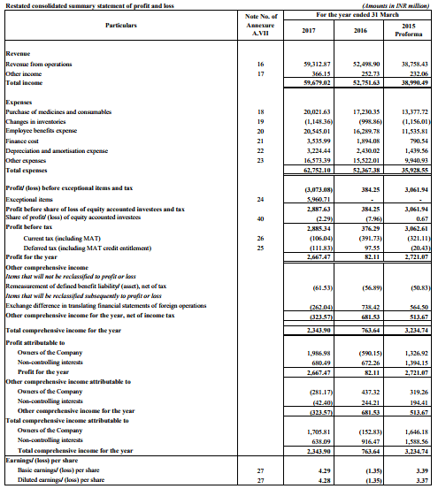 Aster dm healthcare ipo