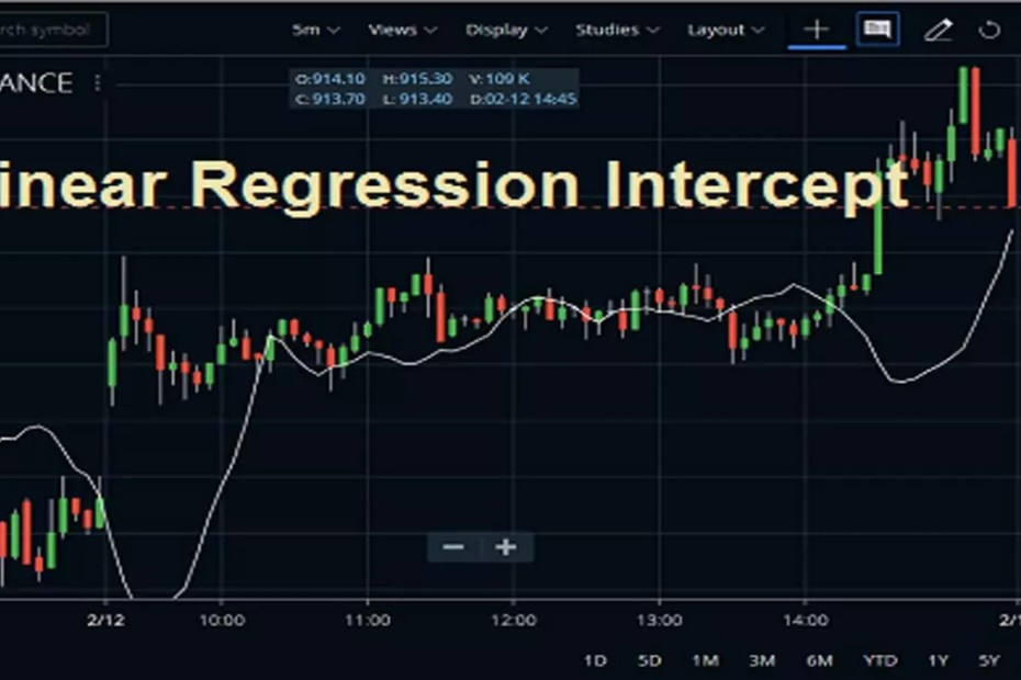 Linear Regression Intercept Indicator In Zerodha Kite
