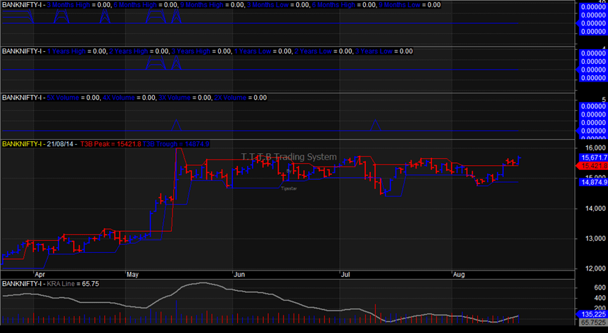 End Of Day Chart