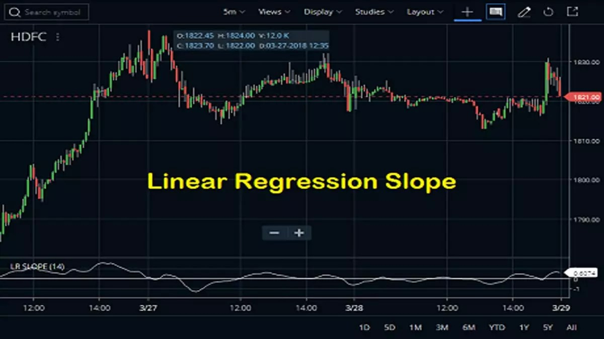 Linear Regression Slope Indicator
