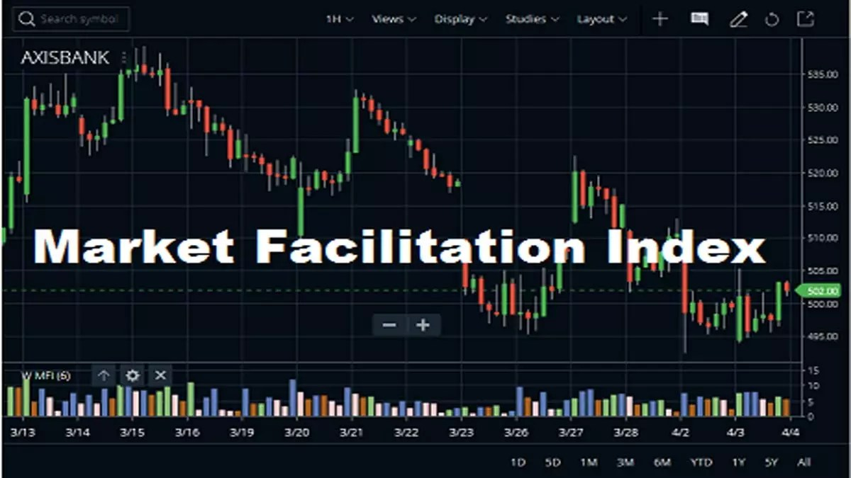 Market Facilitation Index Indicator Trading, Set up Strategy