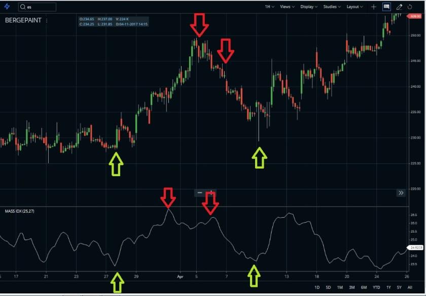 Mass Index Indicator