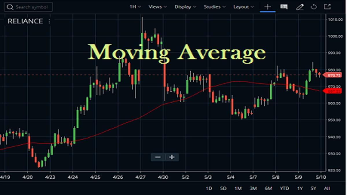 Moving Average In Zerodha Kite2