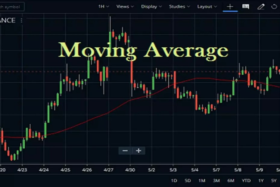 Moving Average In Zerodha Kite2
