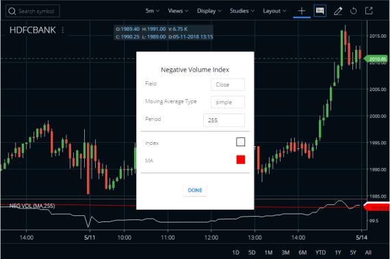 Negative Volume Index In Zerodha Kite