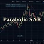 Parabolic SAR Indicator Zerodha