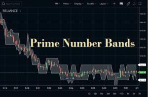 Prime Number Bands Indicator