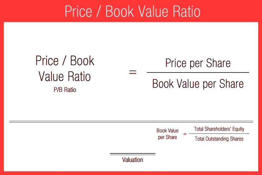 price to book value ratio