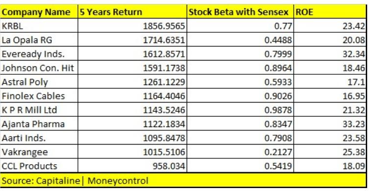 return on equity ratio