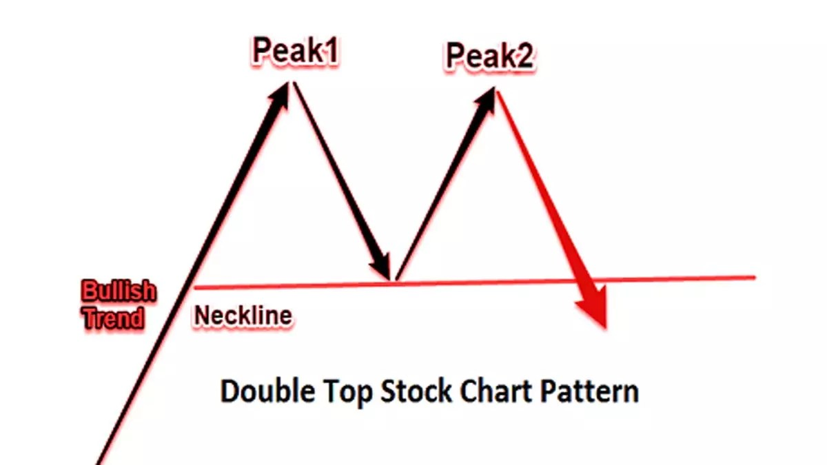 Double top stock chart pattern pic