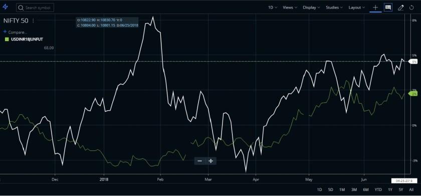 Impact of Dollar on Indian Stock Market