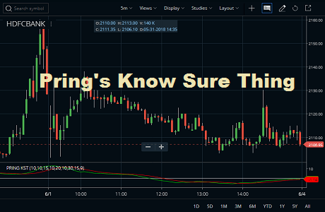 Know Sure Thing Indicator