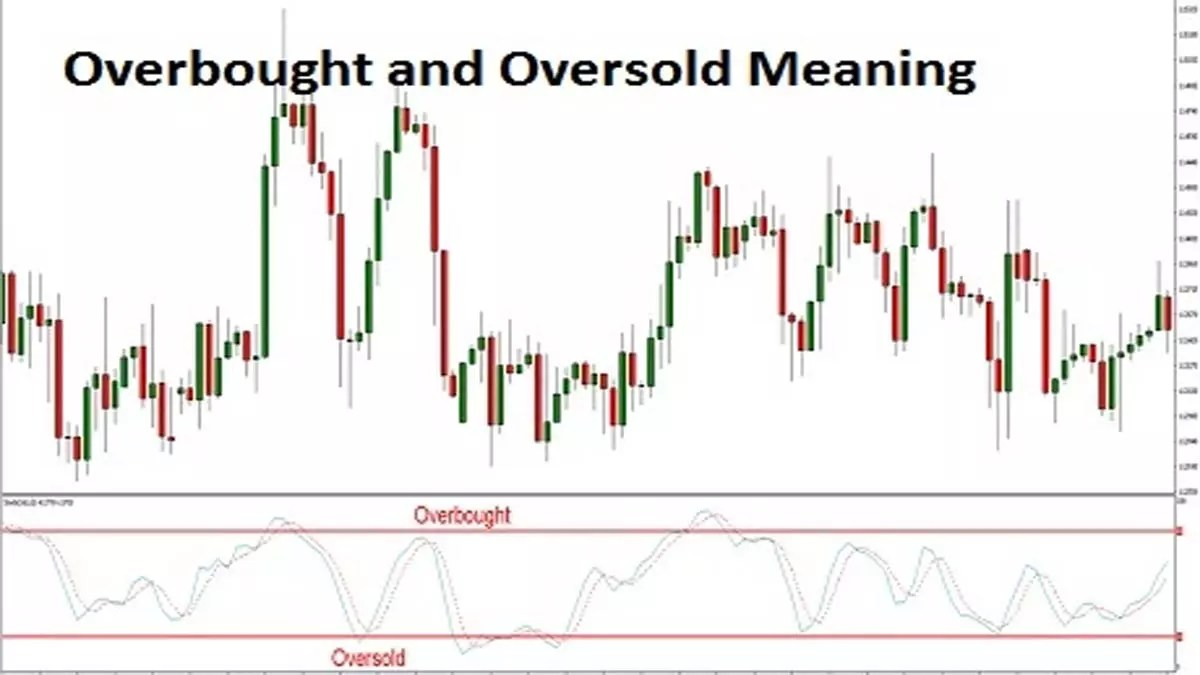 Overbought and Oversold Meaning and Example