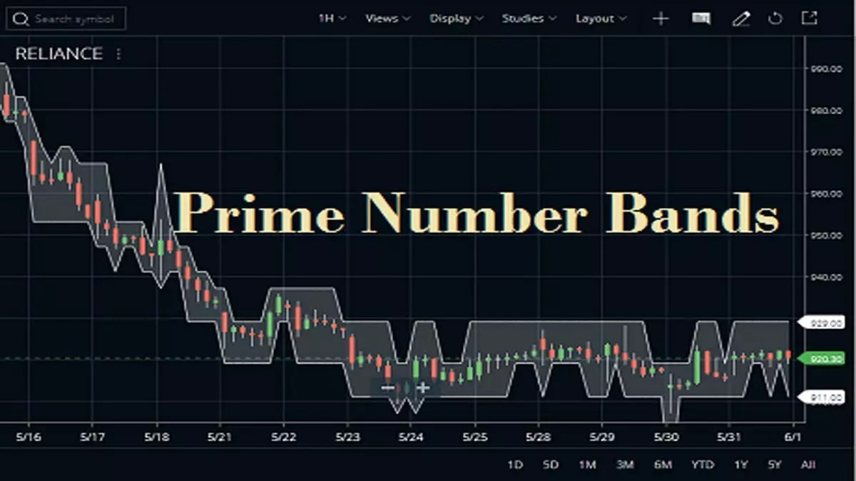 Prime Number Bands Indicator Settings, Formula, Meaning