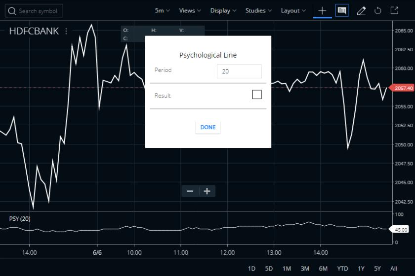 Psychological Line Indicator