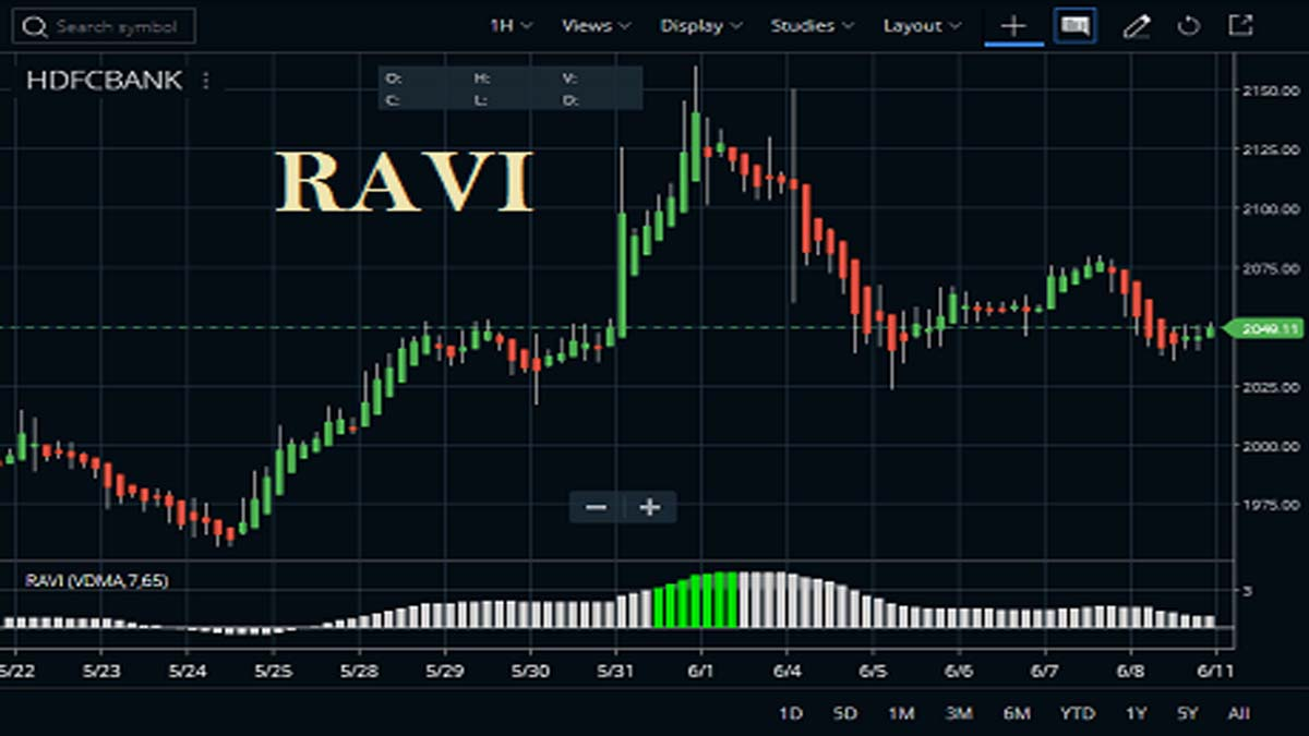 RAVI Indicator Settings, Calculation, Usage