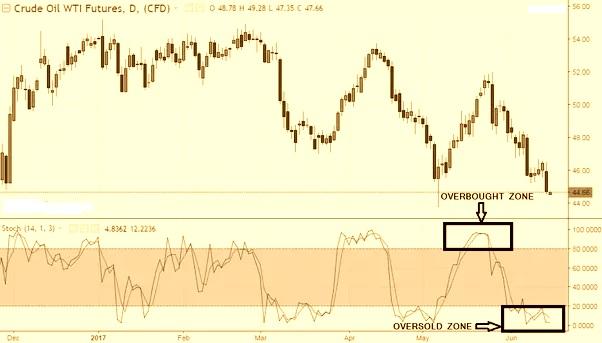 Stochastic Indicator