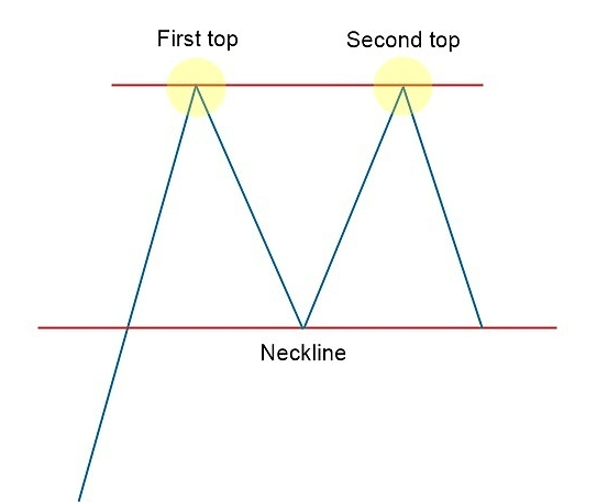 double top stock chart pattern