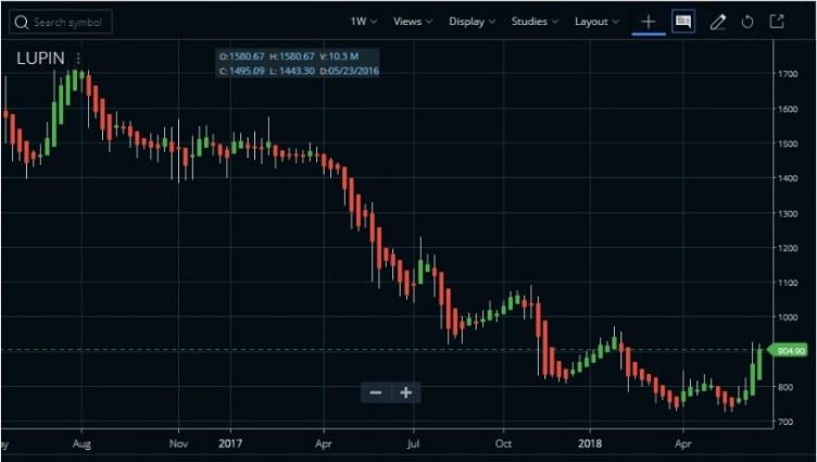 heikin ashi candlestick chart