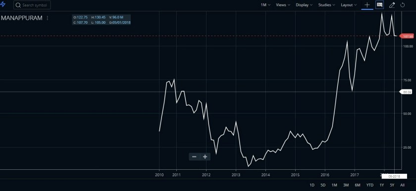 manappuram double top chart pattern