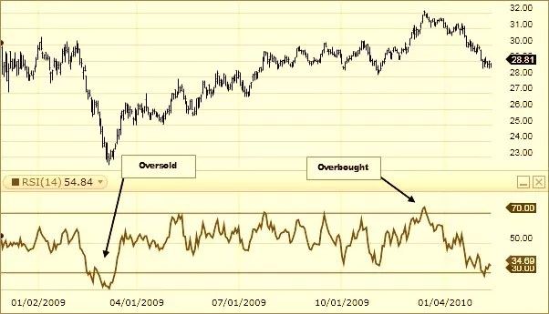 Oversold