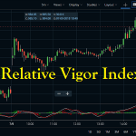 Relative Vigor Index Indicator