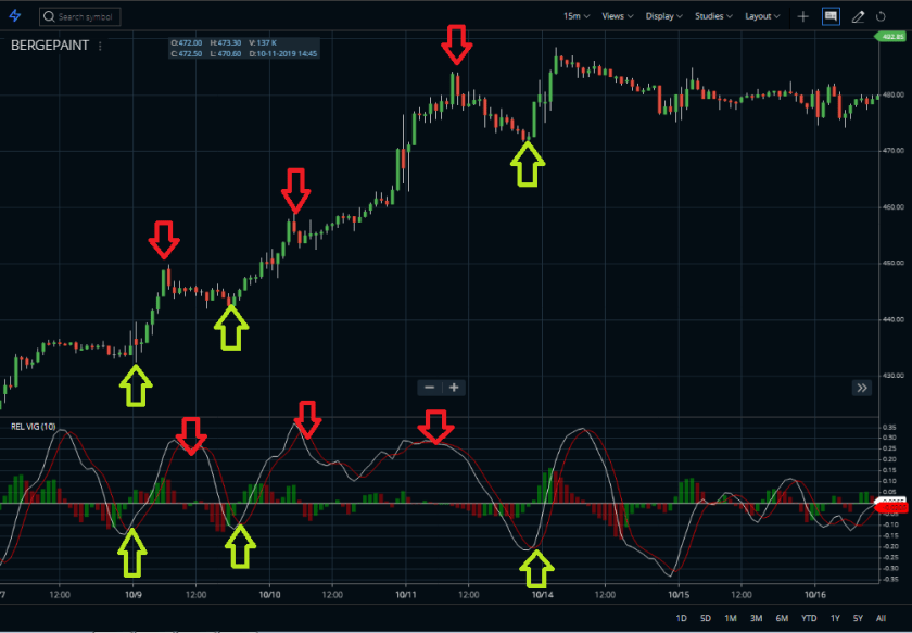 Relative vigor index indicator buy sell
