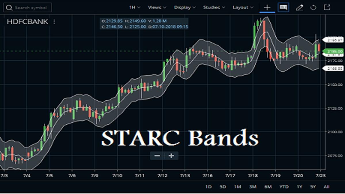 Starc Bands Indicator Usage And Formula Strategy Stockmaniacs