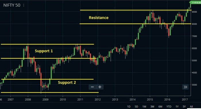 support resistance level