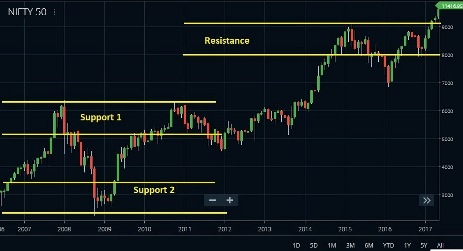 support and resistance level