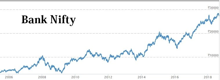Bank Nifty Share Price