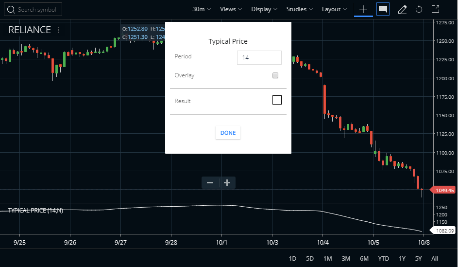 Typical Price Indicator