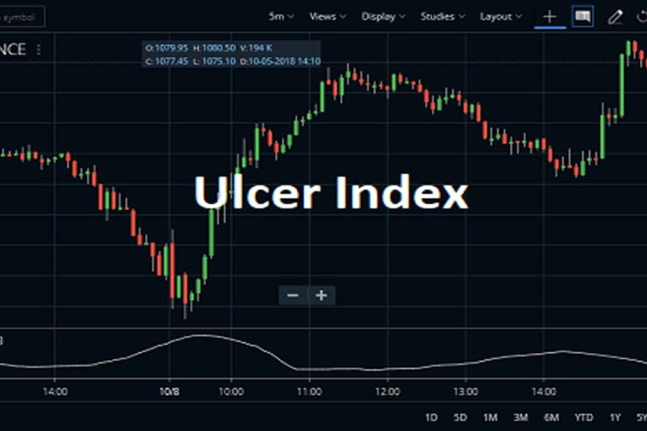 Ulcer Index Formula