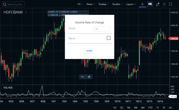 Volume Rate of Change Indicator