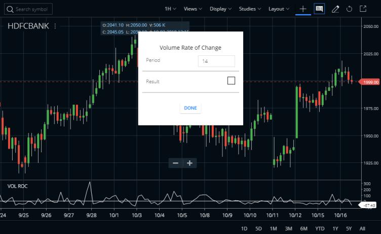 Volume Rate of Change Indicator