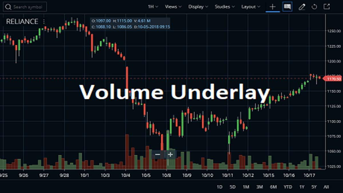 Volume Underlay Indicator Basics Guideline, Strategy