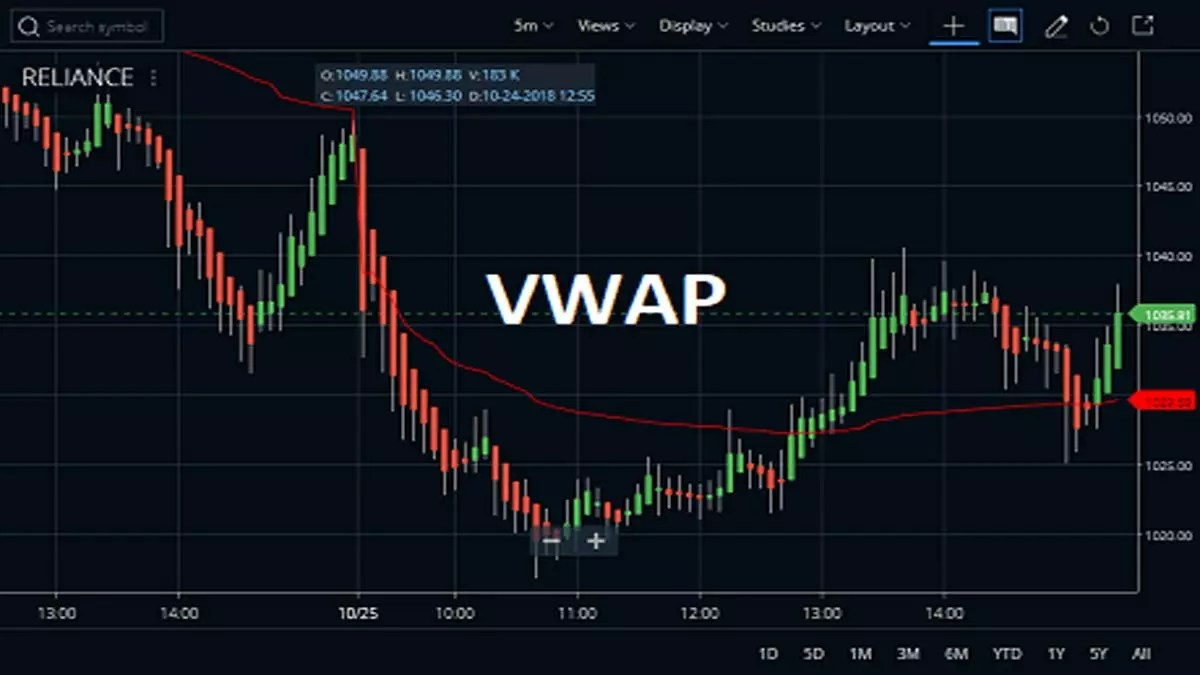 Volume Weighted Average Price Or Vwap Indicator Stockmaniacs