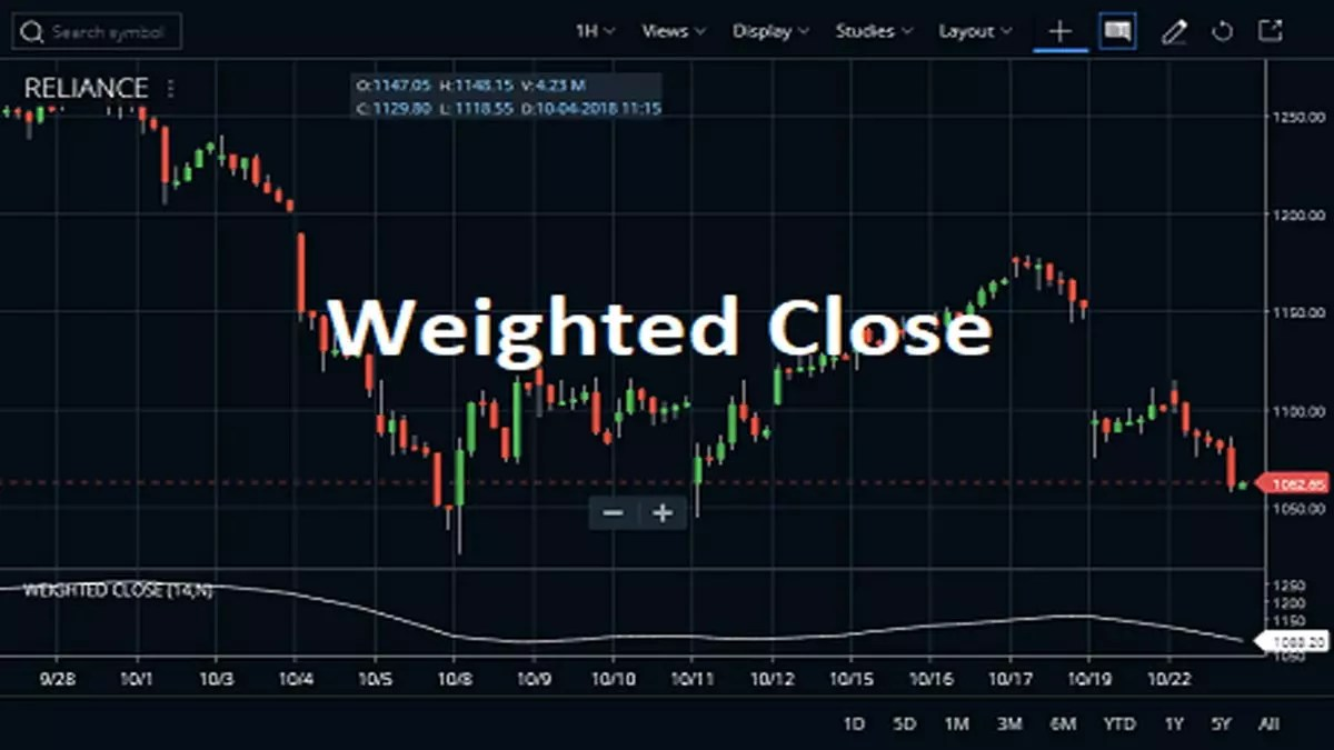Weighted Close Indicator Strategy with Examples