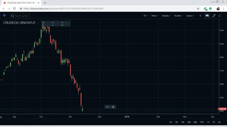 crude oil price impact on stock market trends