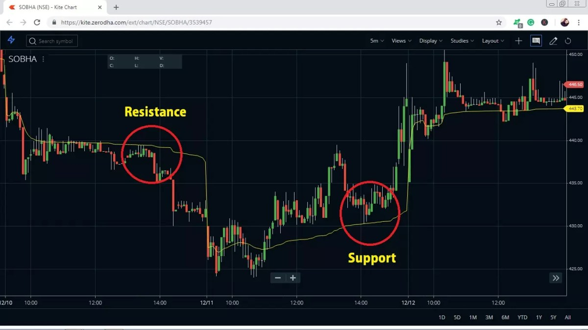 VWAP-Support and Resistance