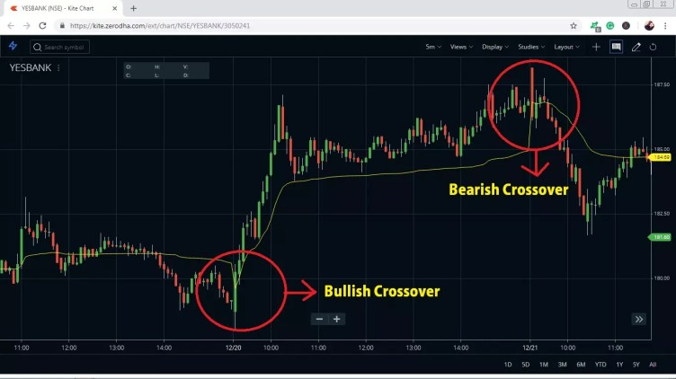 VWAP Trading Strategy cross over