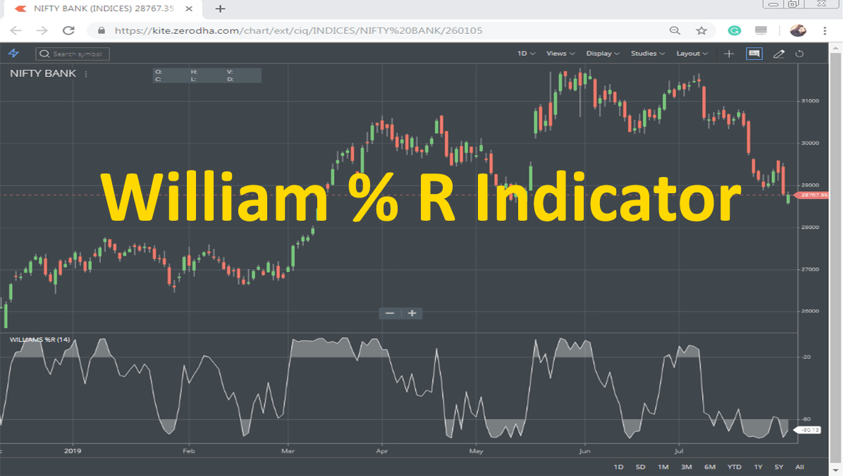 Williams Percent R Indicator Trading Strategy, Formula