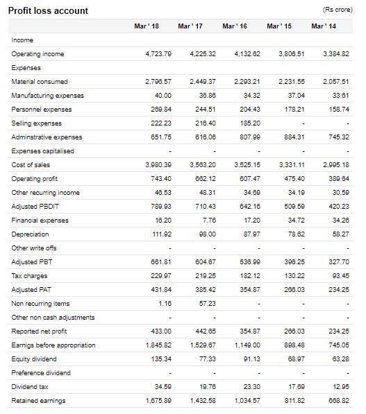 berger paints india ltd financial statement