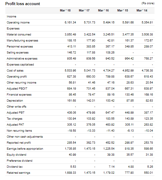 CEAT Financial Statements