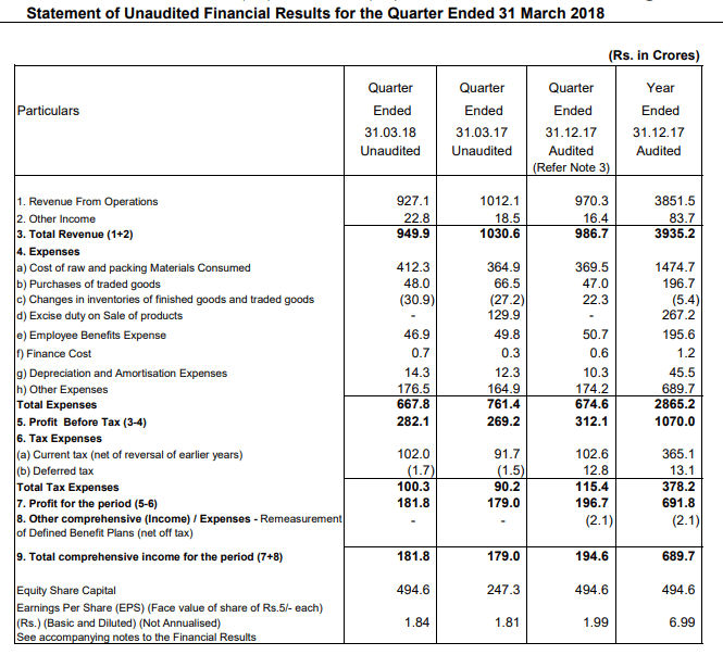 Castrol India Financial Statements