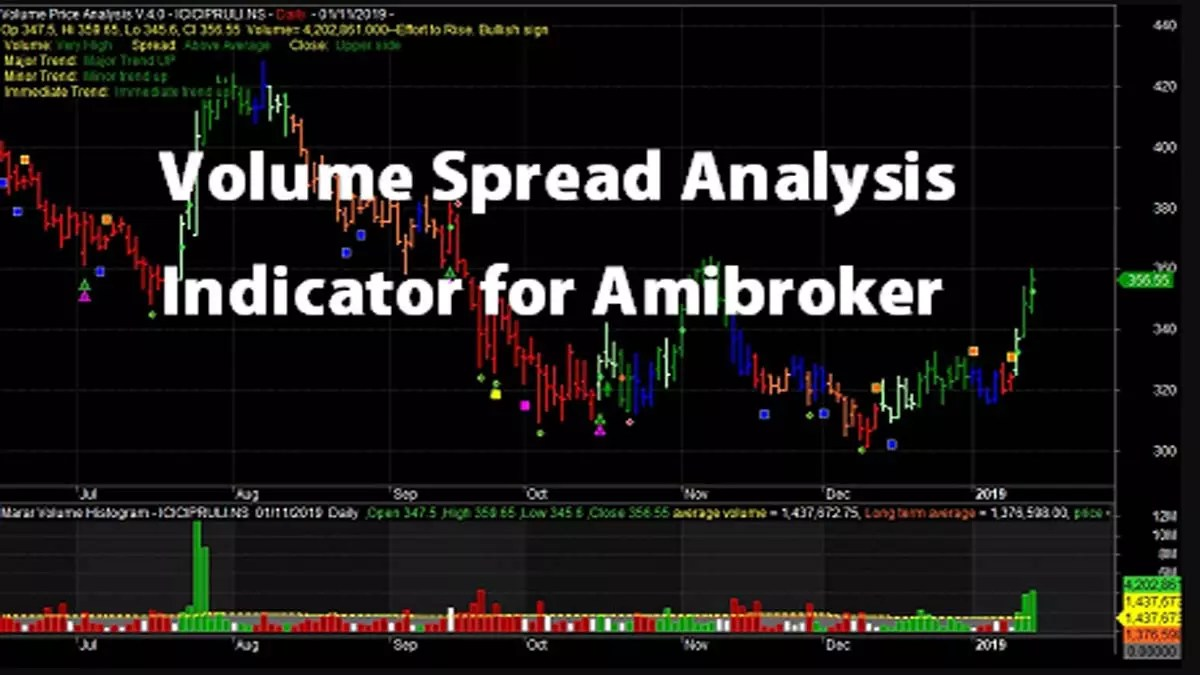 Volume Spread Analysis Indicator For Amibroker Stockmaniacs